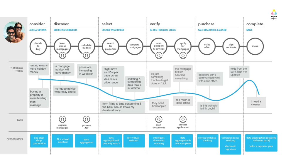 wi-customer-journey-3.png