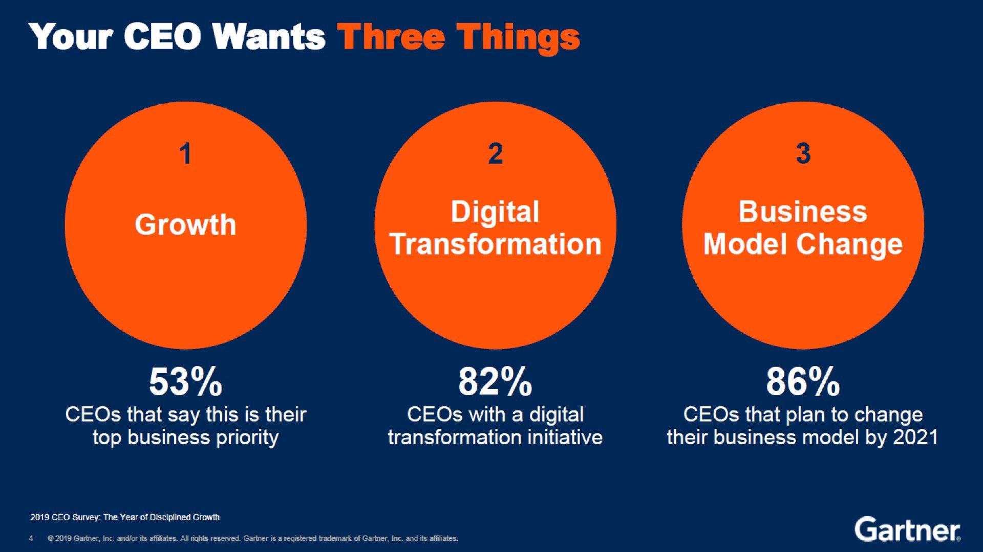digicafe-what-ceos-wants.jpg